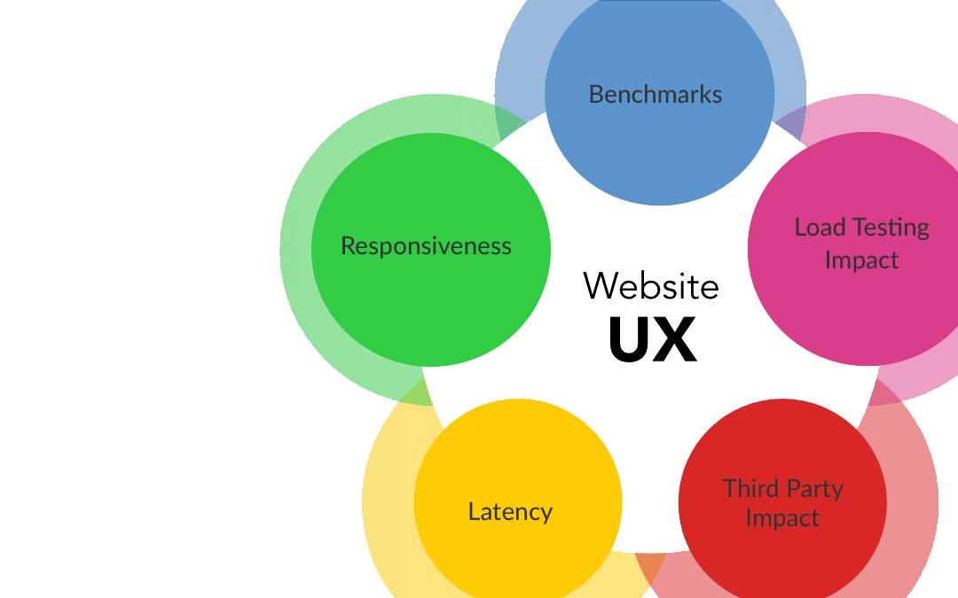 Matrik UX pada Website