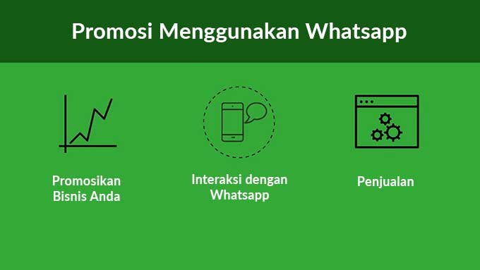 Strategi Dan Cara Promosi Di Whatsapp Wa