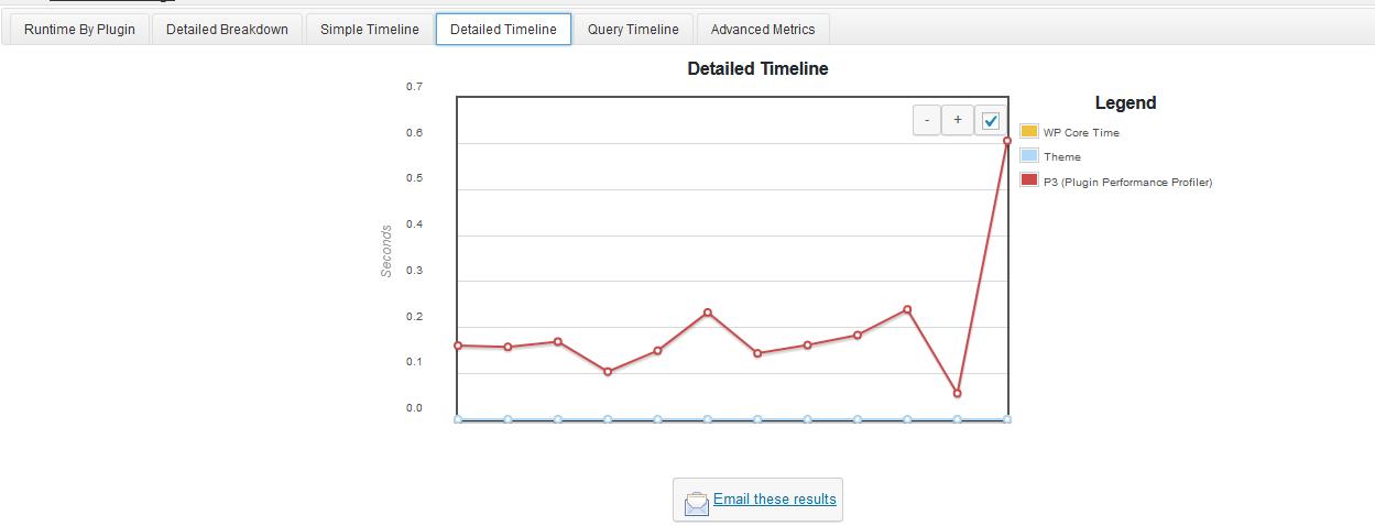 hasil analisa grafik detial times