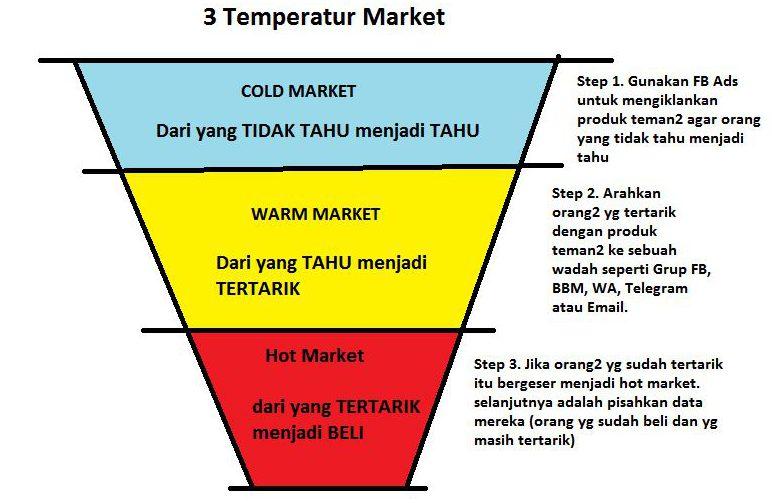Temperatur Market Facebook